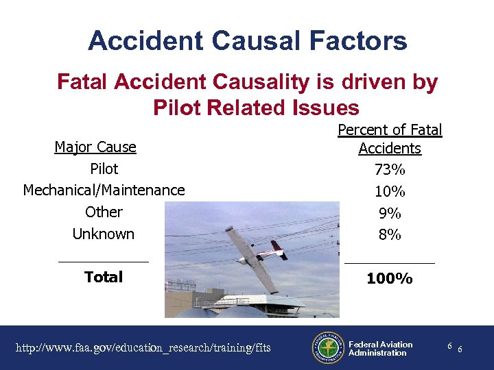 Accident Causal Factors Fatal Accident Causality is driven by Pilot Related Issues Major Cause