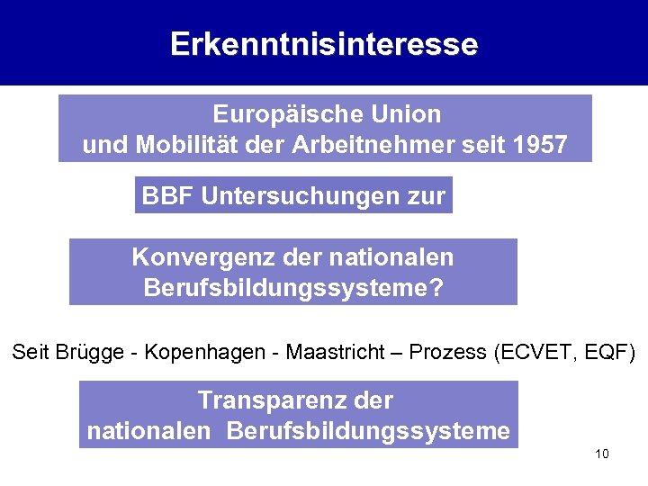 Erkenntnisinteresse Europäische Union und Mobilität der Arbeitnehmer seit 1957 BBF Untersuchungen zur Konvergenz der