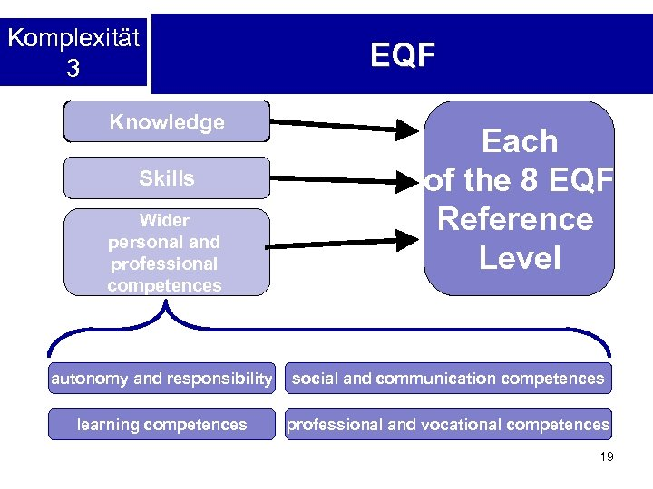 Komplexität 3 Knowledge Skills Wider personal and professional competences EQF Each of the 8