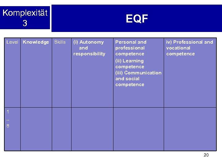Komplexität 3 Level Knowledge EQF Skills (i) Autonomy and responsibility Personal and iv) Professional