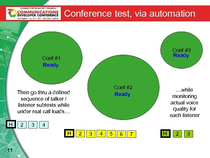 Conference test, via automation Conf #3 Ready Conf #1 Ready Conf #2 Ready Then