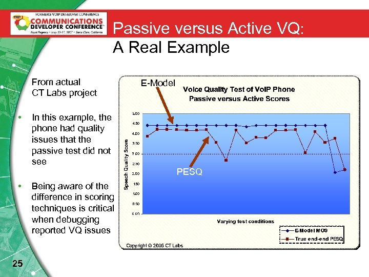 Passive versus Active VQ: A Real Example • From actual CT Labs project •