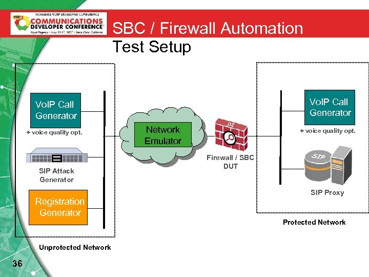 SBC / Firewall Automation Test Setup Vo. IP Call Generator + voice quality opt.
