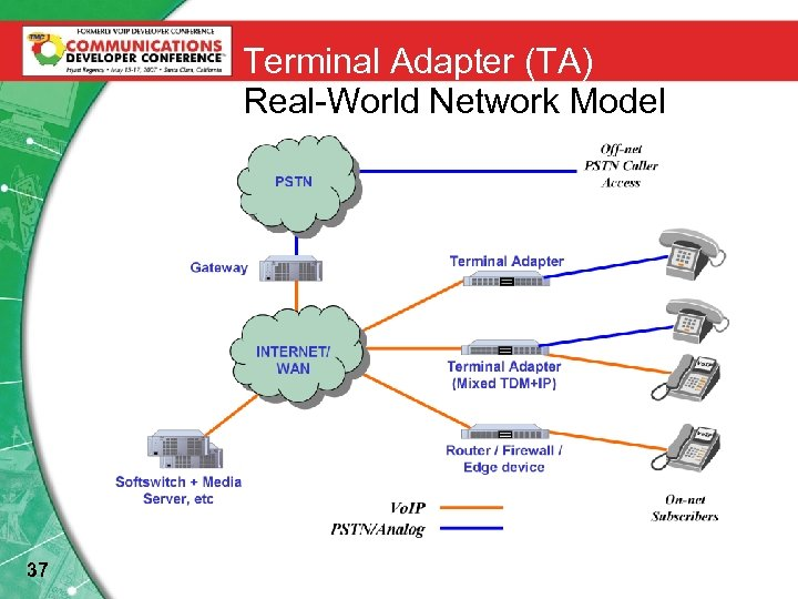 Terminal Adapter (TA) Real-World Network Model Vo. IP PSTN/Analog 37