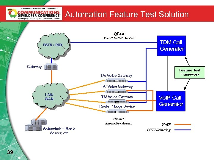 Automation Feature Test Solution Off-net PSTN Caller Access PSTN / PBX TDM Call Generator