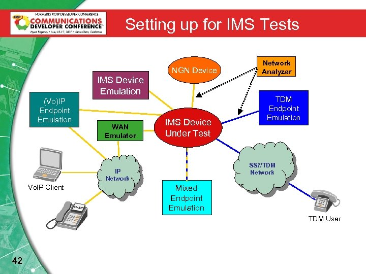 Setting up for IMS Tests NGN Device IMS Device Emulation (Vo)IP Endpoint Emulation WAN
