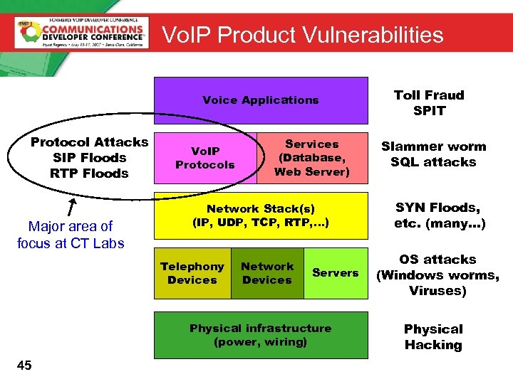 Vo. IP Product Vulnerabilities Voice Applications Protocol Attacks SIP Floods RTP Floods Major area