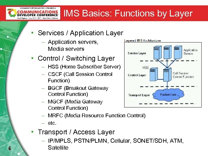 IMS Basics: Functions by Layer • Services / Application Layer – Application servers, Media