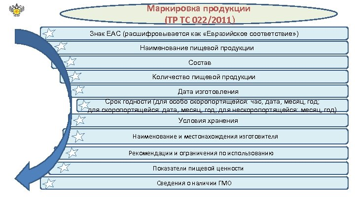 Маркировка продукции (ТР ТС 022/2011) Знак ЕАС (расшифровывается как «Евразийское соответствие» ) Наименование пищевой