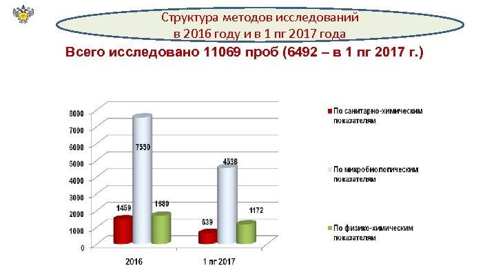 Структура методов исследований в 2016 году и в 1 пг 2017 года Всего исследовано