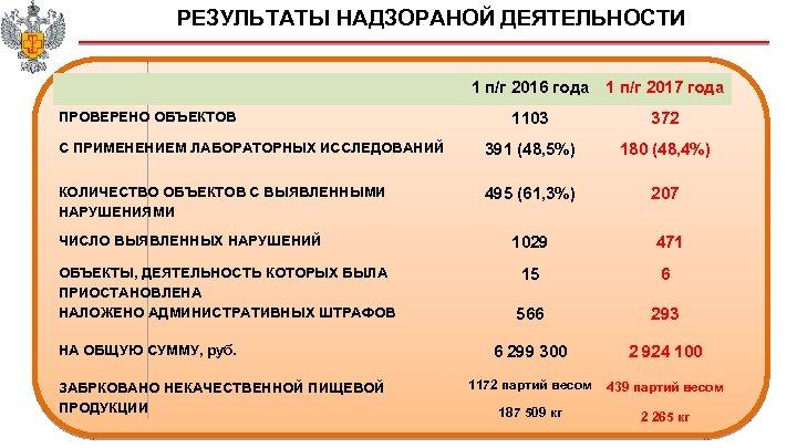 РЕЗУЛЬТАТЫ НАДЗОРАНОЙ ДЕЯТЕЛЬНОСТИ 1 п/г 2016 года 1 п/г 2017 года 1103 372 С