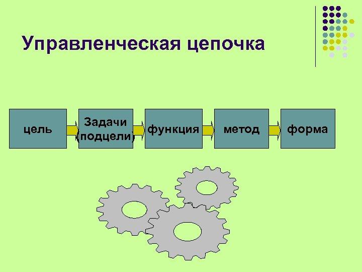 Управленческая цепочка цель Задачи функция (подцели) метод форма