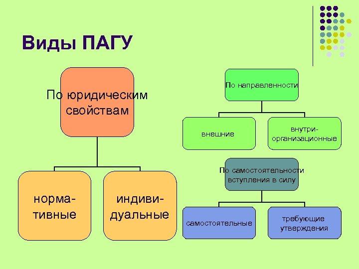 Виды ПАГУ По юридическим свойствам По направленности внешние внутриорганизационные По самостоятельности вступления в силу