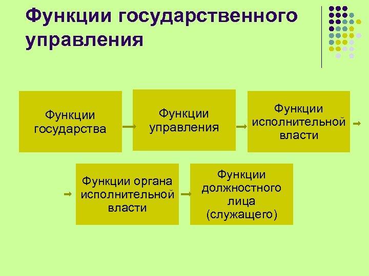 Функции государственного управления Функции государства Функции управления Функции органа исполнительной власти Функции должностного лица
