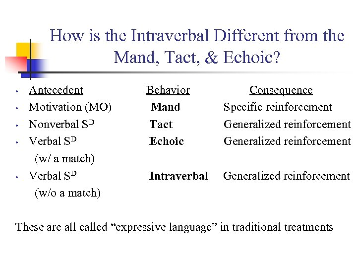 How is the Intraverbal Different from the Mand, Tact, & Echoic? • • •