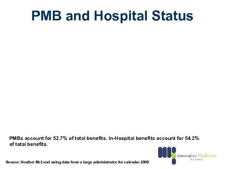 PMB and Hospital Status PMBs account for 52. 7% of total benefits. In-Hospital benefits