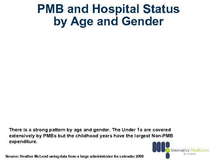 PMB and Hospital Status by Age and Gender There is a strong pattern by
