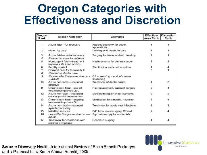 Oregon Categories with Effectiveness and Discretion Source: Discovery Health. International Review of Basic Benefit