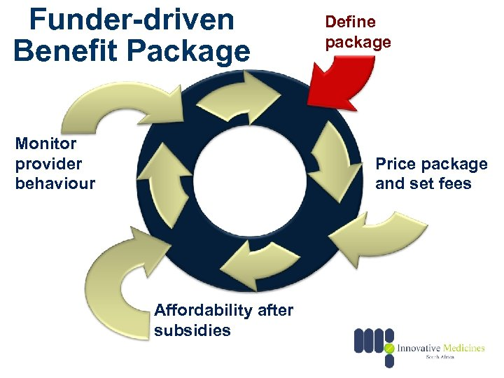 Funder-driven Benefit Package Monitor provider behaviour Define package Price package and set fees Affordability