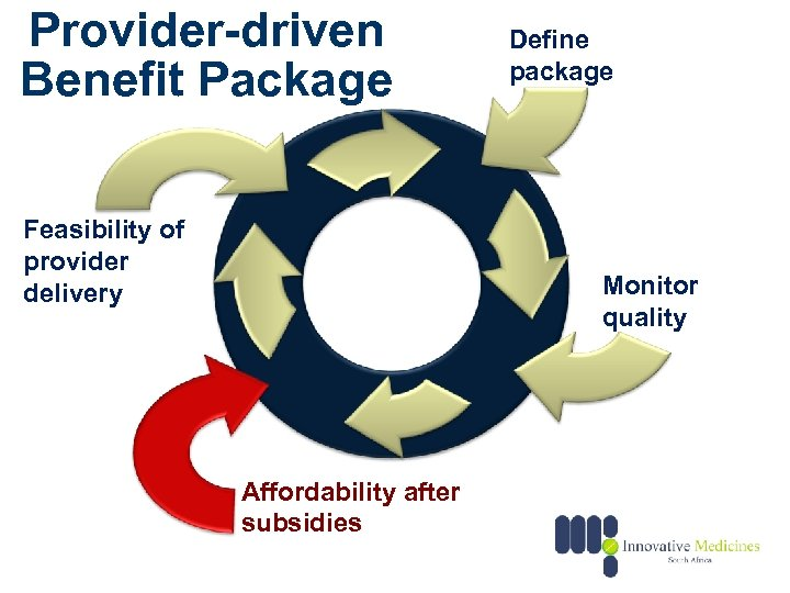 Provider-driven Benefit Package Feasibility of provider delivery Define package Monitor quality Affordability after subsidies