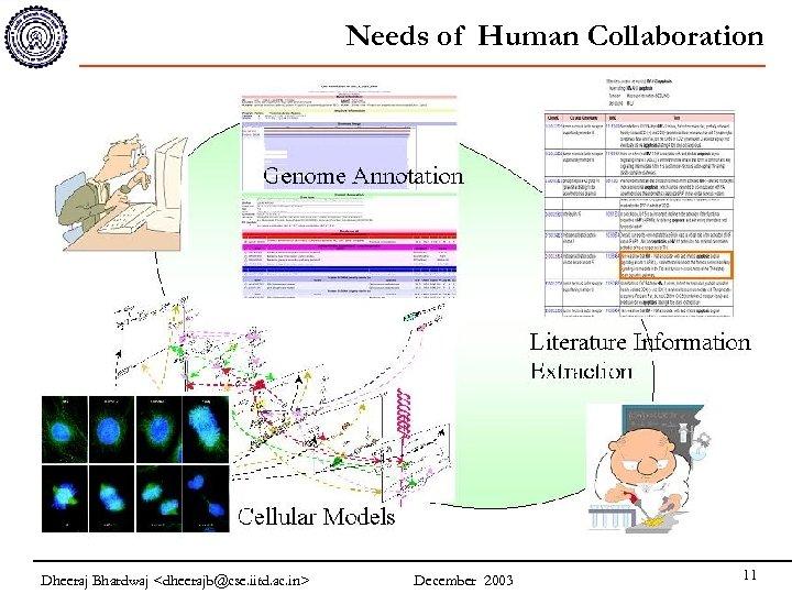 Needs of Human Collaboration Dheeraj Bhardwaj <dheerajb@cse. iitd. ac. in> December 2003 11