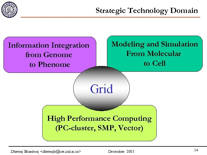 Strategic Technology Domain Information Integration from Genome to Phenome Modeling and Simulation From Molecular