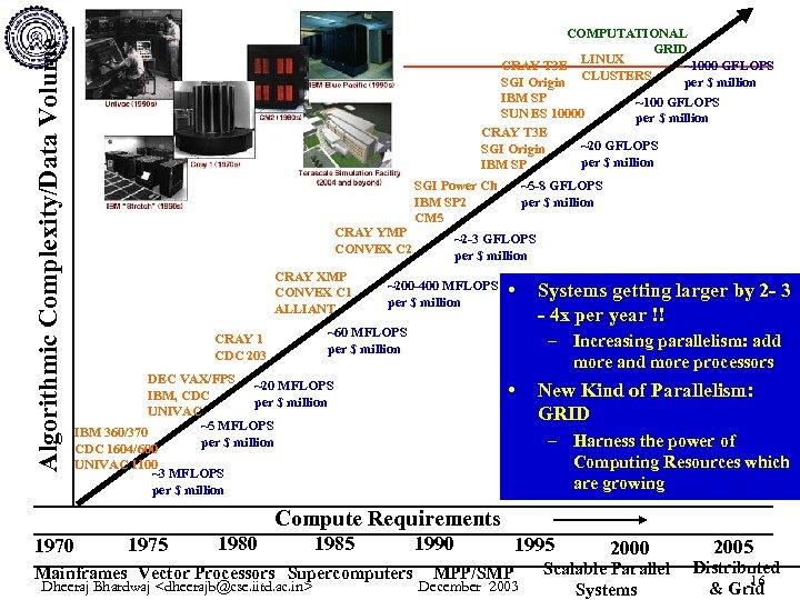 Algorithmic Complexity/Data Volume COMPUTATIONAL GRID CRAY T 3 E LINUX ~1000 GFLOPS CLUSTERS SGI