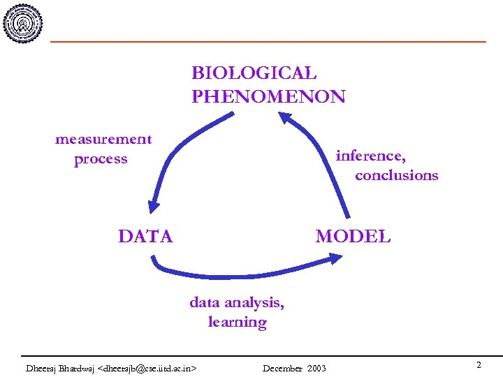 BIOLOGICAL PHENOMENON measurement process inference, conclusions DATA MODEL data analysis, learning Dheeraj Bhardwaj <dheerajb@cse.