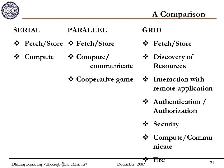 A Comparison SERIAL PARALLEL GRID v Fetch/Store v Compute/ communicate v Discovery of Resources
