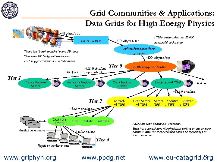 Grid Communities & Applications: Data Grids for High Energy Physics ~PBytes/sec Online System ~100