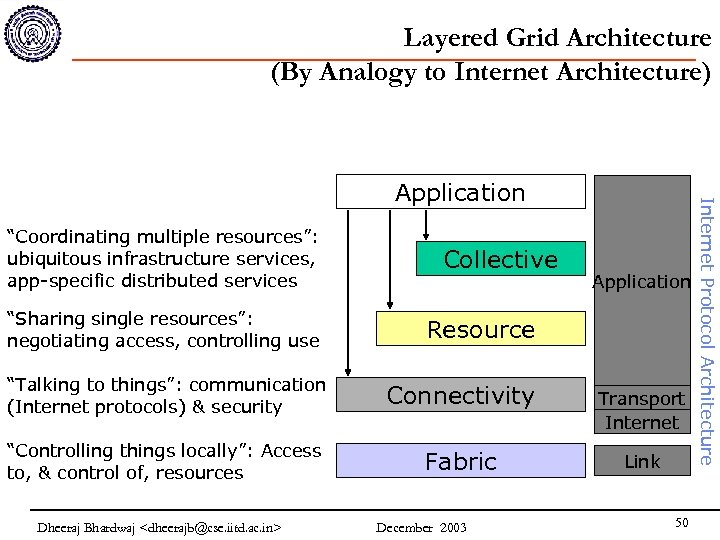"""Layered Grid Architecture (By Analogy to Internet Architecture) """"Coordinating multiple resources"""": ubiquitous infrastructure services,"""