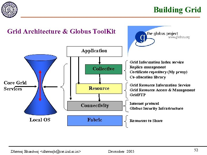 Building Grid Architecture & Globus Tool. Kit Application Collective Core Grid Services Resource Connectivity