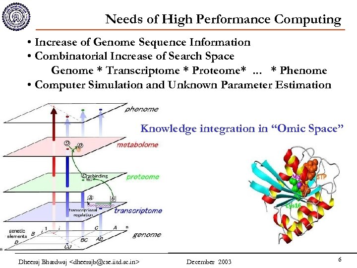 Needs of High Performance Computing • Increase of Genome Sequence Information • Combinatorial Increase