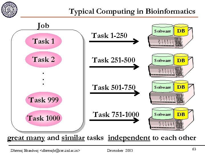 Typical Computing in Bioinformatics Job Task 1 Task 2. . . Software DB Task