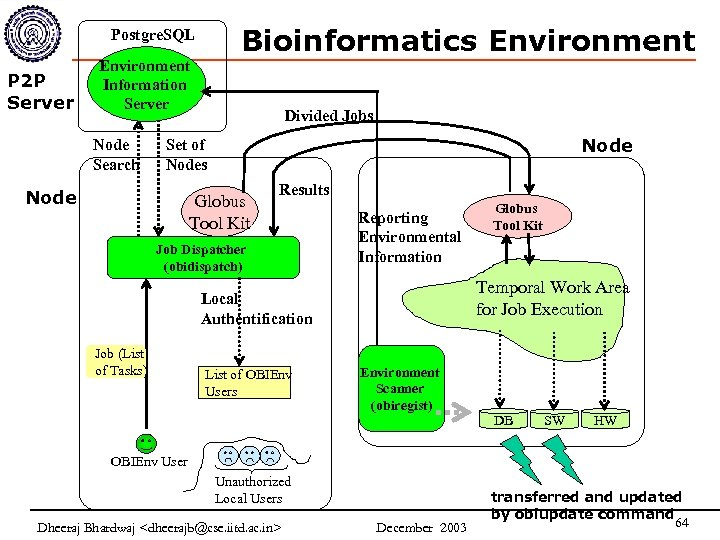 Bioinformatics Environment Postgre. SQL P 2 P Server Environment Information Server Node Search Divided