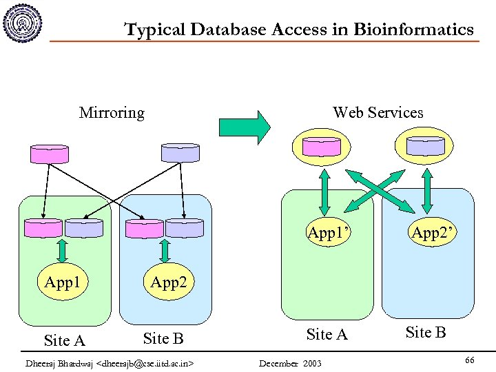 Typical Database Access in Bioinformatics Mirroring Web Services App 1' App 1 App 2