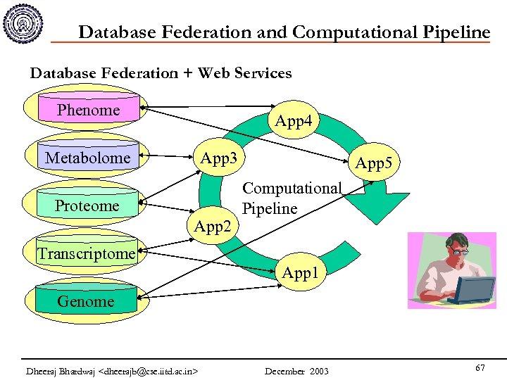 Database Federation and Computational Pipeline Database Federation + Web Services Phenome App 4 Metabolome