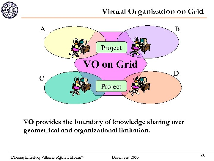 Virtual Organization on Grid A B Project VO on Grid C D Project VO