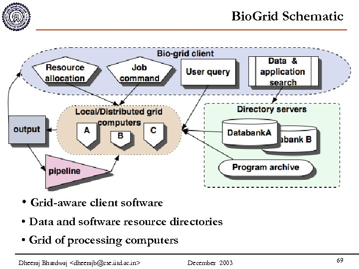 Bio. Grid Schematic • Grid-aware client software • Data and software resource directories •