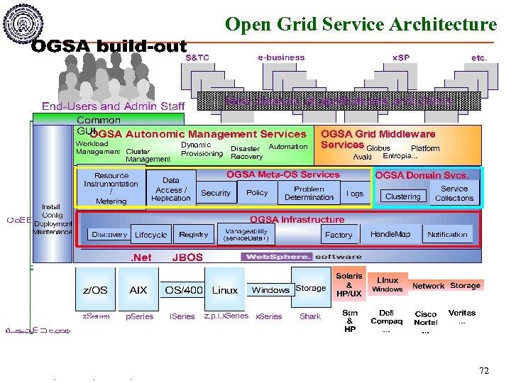 Open Grid Service Architecture Dheeraj Bhardwaj <dheerajb@cse. iitd. ac. in> December 2003 72