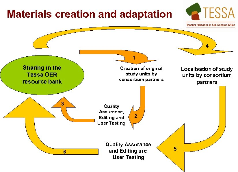 Materials creation and adaptation 4 1 Sharing in the Tessa OER resource bank Creation