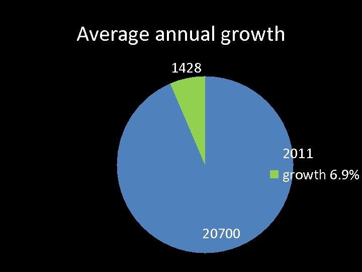 Average annual growth 1428 2011 growth 6. 9% 20700