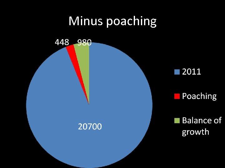Minus poaching