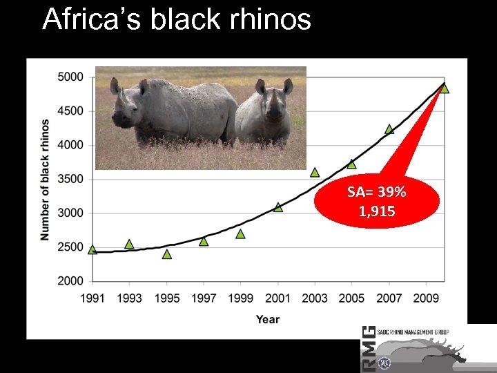 Africa's black rhinos SA= 39% 1, 915