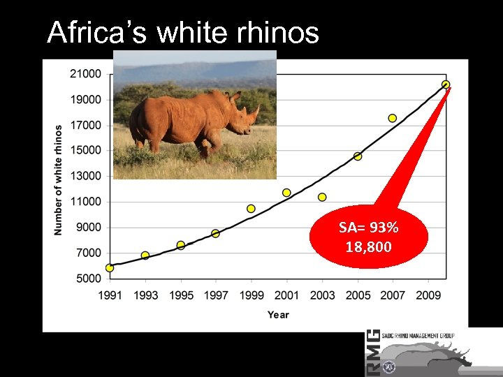 Africa's white rhinos SA= 93% 18, 800
