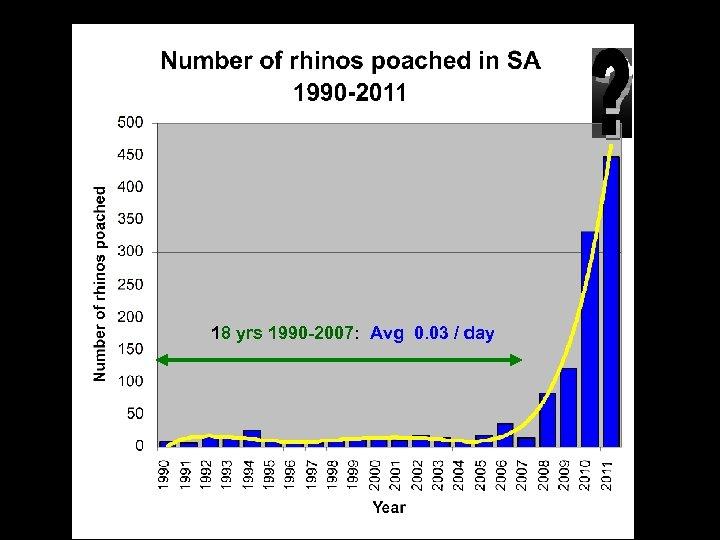18 yrs 1990 -2007: Avg 0. 03 / day