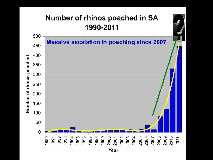 Massive escalation in poaching since 2007