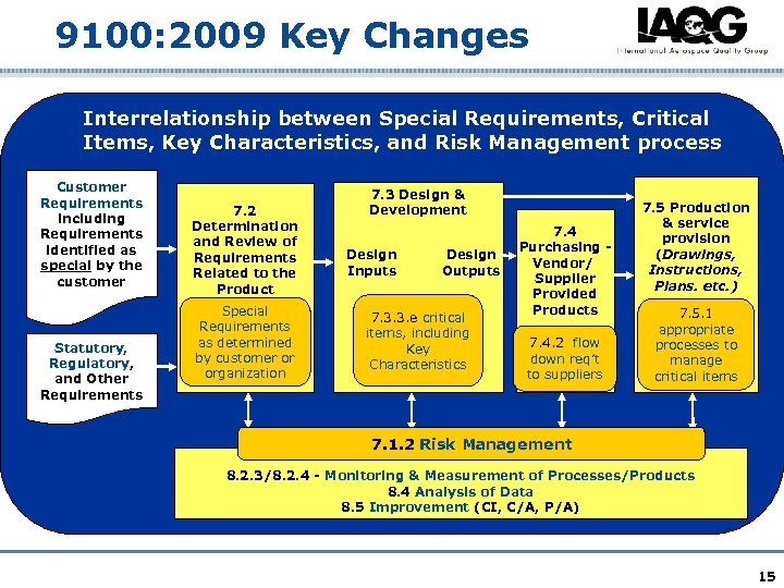 9100: 2009 Key Changes Interrelationship between Special Requirements, Critical 7. 1 Planning of Product