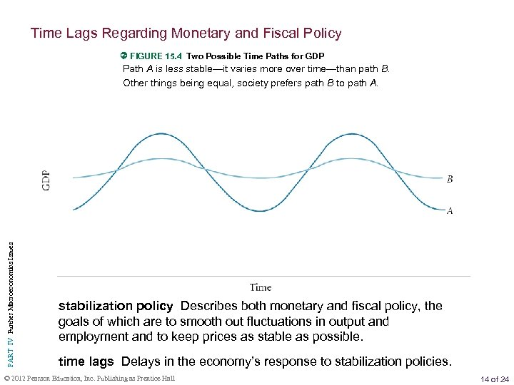 Time Lags Regarding Monetary and Fiscal Policy FIGURE 15. 4 Two Possible Time Paths
