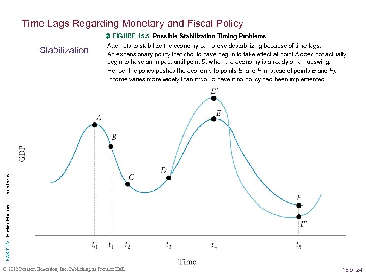 Time Lags Regarding Monetary and Fiscal Policy FIGURE 15. 5 Possible Stabilization Timing Problems